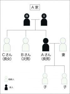 自宅の相続の兄弟図