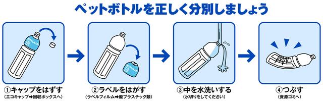 ペットボトル 処分方法