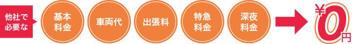 ゴミ屋敷バスター七福神の料金表